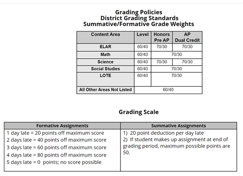 This photo explains Humble ISD's grading policy.