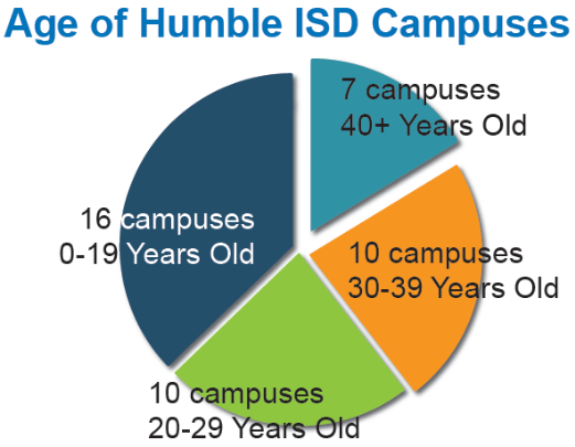 Age of Humble ISD Campuses