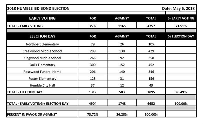 Bond Election 2018 Official Results