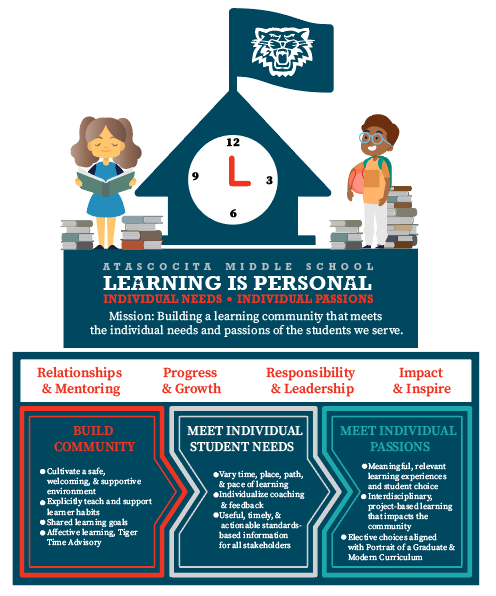 Learning is Personal InfoGraphic