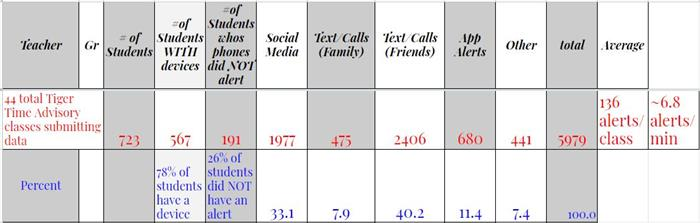 Cell Phone Experiment Data