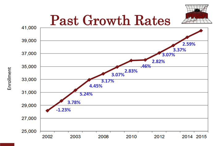 PASA Growth rates