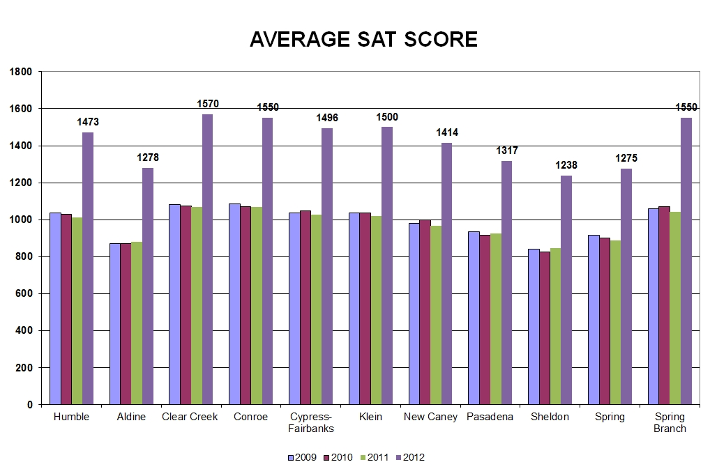average sat essay score 2011 Find national and state average sat scores access information about the sat test format, scoring, and score reports.