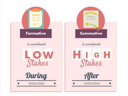 Image result for formative vs summative assessments