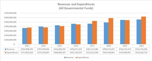 Revenues and Expenditures (All Governmental Funds)