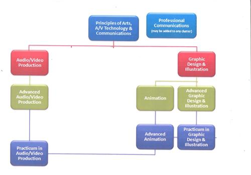 associated career path of an accountant Career path summary: accounting careers lead can to varied positions in corporations and are generally pretty stable the options available are broad and with a start in public accounting one can explore to careers in both accounting and financial roles.