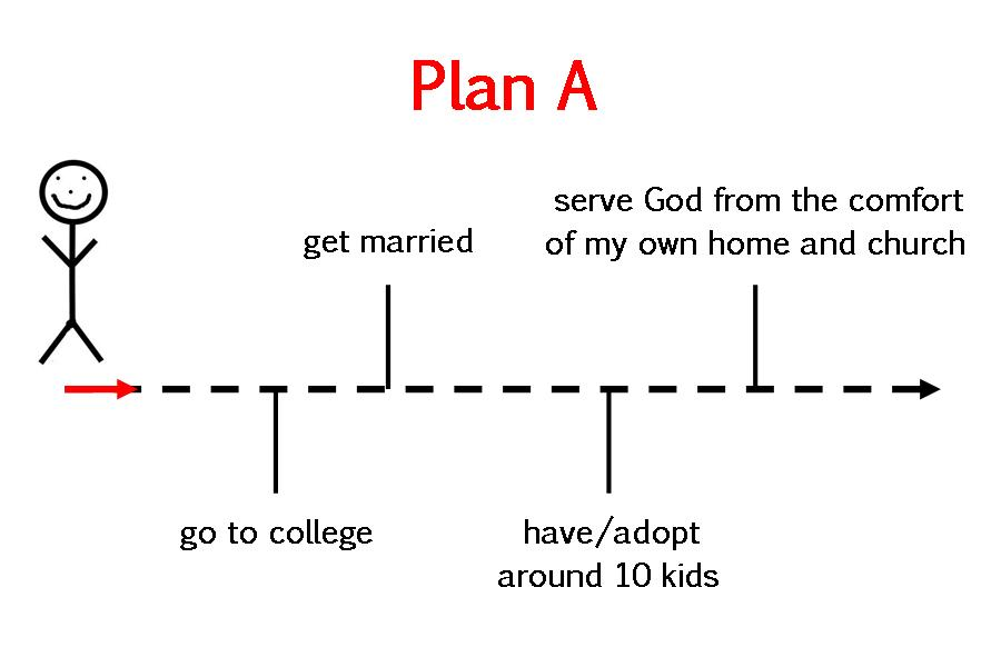 plans for my future essay