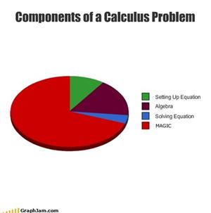 Students' view of math problems
